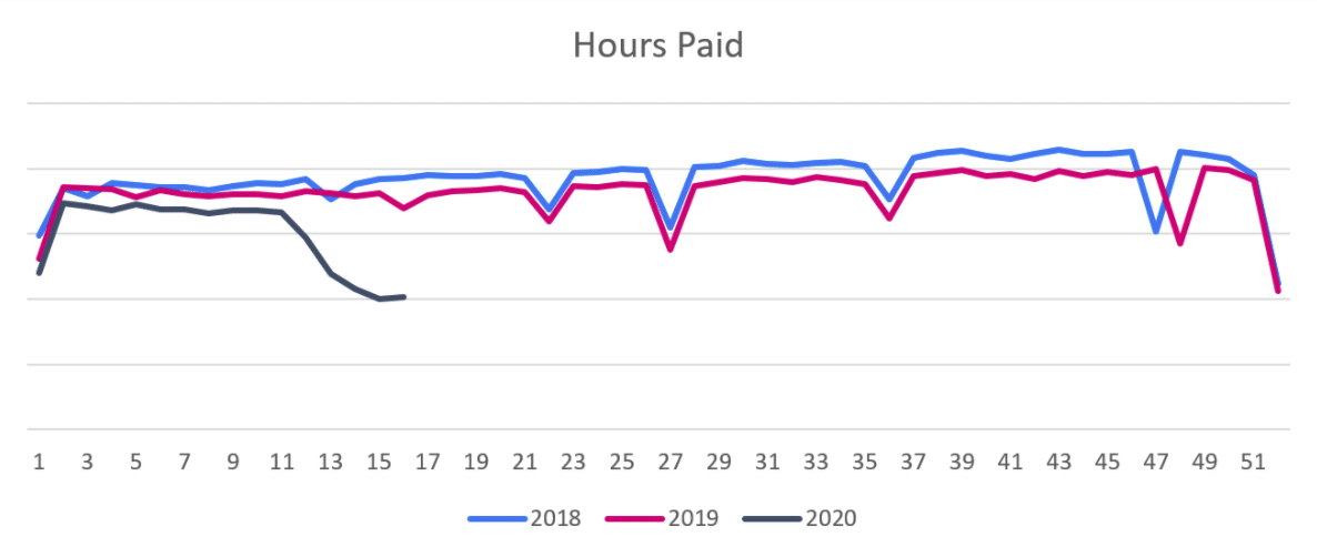"Graphic displaying numbers with the title, ""Hours Paid Weekly"""