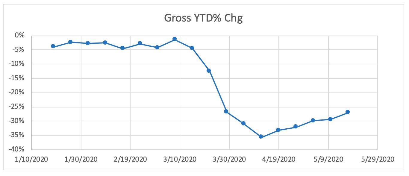 """Graph titled, """"Gross YTD % Chg"""