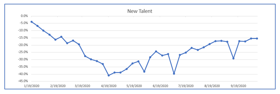 Staffing Industry Trend New Talent – 2020 Week 41