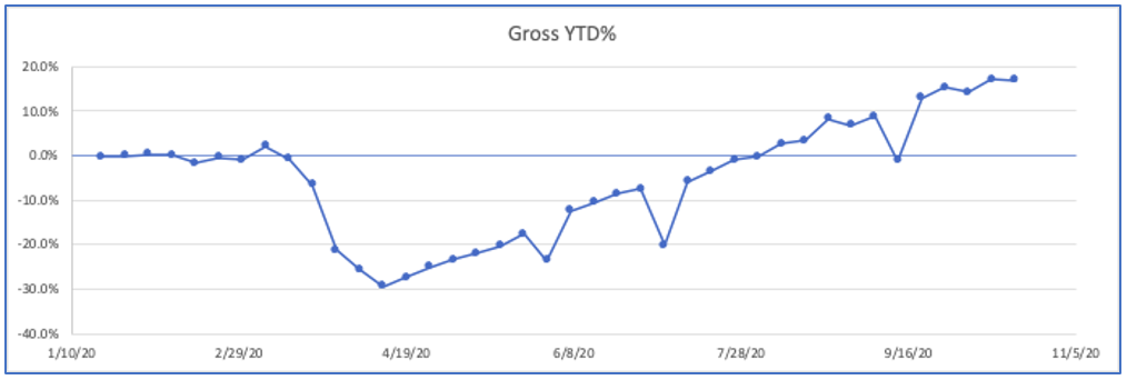 Gross year to date staffing industry statistics