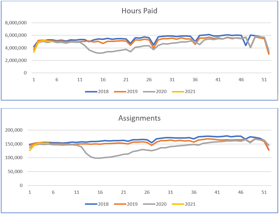 Hours and assignment trends year over year